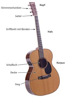 bezeichnungen-akustikgitarre